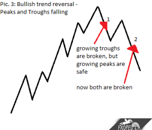 Bullish trend reversal - Peak and Troughs falling
